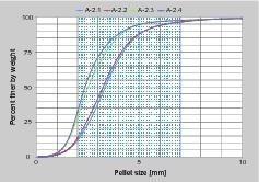 "<div class=""bildtext"">2 Korngrößenverteilung • Grain size distribution</div>"