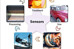 Applications of sensor technologies in the raw materials industry<br />