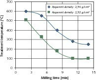 Starting material 4/8&nbsp;– combination of the milling time and the temperature for the production of the coarse products<br />