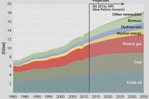 """<div class=""""bildtext"""">3 Entwicklung des Primärenergieverbrauchs bis 2035 • Development of primary energy consumption up to 2035</div>"""