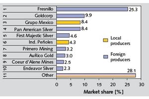 5 TOP 10 Silberminengesellschaften • TOP 10 silver mining companies<br />
