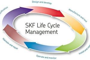 """<div class=""""bildtext"""">9Mehrwert in jeder Phase: Das SKF Life Cycle Management maximiert die Produktivität und minimiert die Gesamtbetriebskosten • Value added at every stage: SKF Life Cycle Management maximises productivity and minimises total operating costs</div>"""