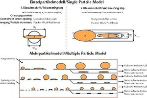 "Single- and multi-particle model of ""double serial classification""<br />"