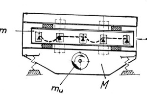 Diagram of the directly/indirectly excited flip-flop screening machine, type Bivitec, from the company Binder + Co<br />