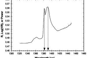 3 NIR-Spektrum eines Gewebes mit einem Gehalt an Chrysotil von mindestens 40 % ● NIR spectrum of a fabric containing at least 40 % of chrysotile