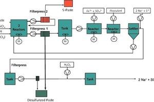 "<span class=""bildunterschrift_hervorgehoben""></span>Process flow showing the lead paste desulphurization<br />"