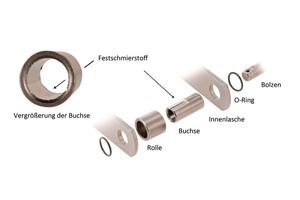 2 Konstruktiver Aufbau der FB Serie ● Design of the FB series