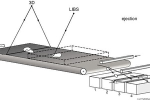 Schematic of the laser sorting system. Rock particles move on a belt conveyor with speeds up to 3m/s from left to right. A 3D camera measures position and shape of the particles and the beam of the laser analysis module (LIBS) determines the material composition. Depending on the measured results, the particles are discharged by means of compressed air jets in various fractions 1–4<br />