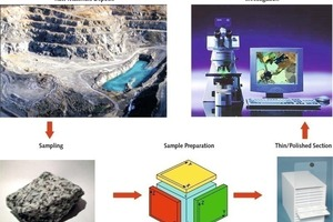 "<div class=""bildtext"">2 Verfahrensablauf zur Gesteinsuntersuchung • Process flow for rock analysis</div>"