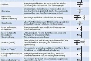Table 1:Measurement principles of different sensor technologies<br />