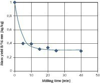 Influence of the milling time on the mass yield of the coarse   products<br />