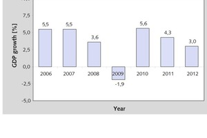 """<span class=""""bildunterschrift_hervorgehoben"""">1</span>Wirtschaftswachstum seit 2006 • Economic growth since 2006"""