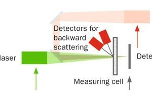 "<div class=""bildtext"">2 Measurement design for the lower particle size range</div>"