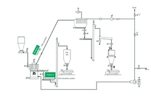 3 Fließschema für eine Vertikalwalzenmühle mit Griesabzug • Flow sheet for a vertical roller mill with breeze extraction system<br />