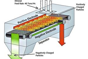 5 Prinzipbild eines elektrostatischen Bandseparators • Schematic diagram of an electrostatic belt separator