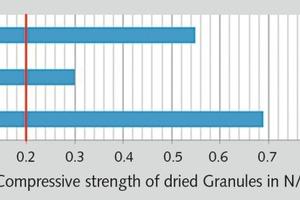"<div class=""bildtext"">5 Compressive strengths of granulates of different coals</div>"