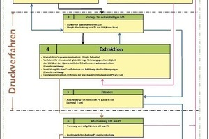 1 Prozessverlauf für das neue Konzept einer Extraktion # Process of the new extraction concept<br />