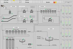 4 Zentrale Darstellung einer Aufbereitungsanlage • Main visualization screen of a concentrator plant<br />