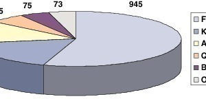 """<span class=""""bildunterschrift_hervorgehoben"""">15</span>US-Kupferkapazitäten 2010 in 1000 Tonnen • US copper production capacities 2010 in 1000 tons<br />"""