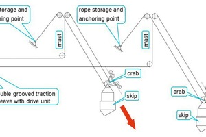 """<div class=""""bildtext"""">11 Diagram of rope run with coupled skips over a drive station</div>"""