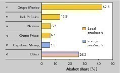 16 Kupfer-Minengesellschaften in 2010 • Copper mining companies in 2010<br />
