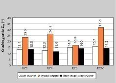12 Zerkleinerungsverhältnis Z<sub>80</sub> der Produkte • Size reduction ratio Z<sub>80</sub> of the products