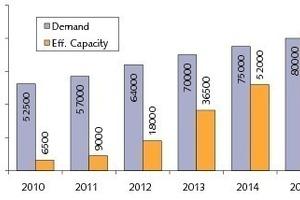 9 REO-Bedarf und Kapazitätsausbau ● REO demand and capacity expansion