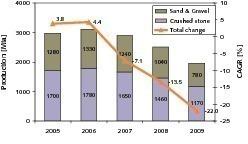 """<span class=""""bildunterschrift_hervorgehoben"""">2</span>Entwicklung der Produktionsmengen in den USA (USGS)<br />"""