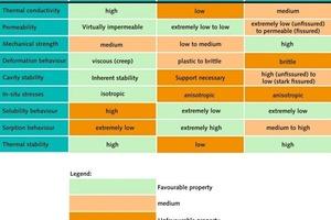 """<span class=""""bildunterschrift_hervorgehoben"""">9</span>Eigenschaften potenzieller Wirtsgesteine • Characteristics of potential host rock formations"""