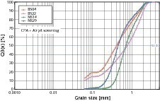 Grain size distribution with combination of the results of the CPA and air jet screening<br />