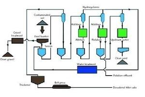 Fließschema der Bodenbehandlungsanlage GRC Kallo, Antwerpen/Belgien • Process flow diagram of soil treatment center GRC Kallo, Antwerp/Belgium