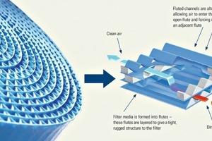 """<span class=""""bildunterschrift_hervorgehoben"""">1</span>PowerCore<sup>®</sup> Filter-Packs kombinieren die geschützte Ultra-Web<sup>®</sup>-Nanofasertechnologie mit neuesten Erkenntnissen der Filtermedienverarbeitung • PowerCore<sup>®</sup> filter-packs combine proprietary Ultra-Web<sup>®</sup> nanofibre technology with new media packaging expertise<br />"""