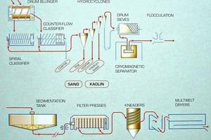 """<div class=""""bildtext"""">5Fließbild zur Rohstoffaufbereitung bei Sedlecký Kaolin</div>"""