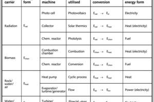 19 Technische Energiewandlungsprozesse C<sub>t</sub> (Ė<sub>js2 </sub>® Ė<sub>kr)</sub> # Technical energy-conversion processes C<sub>t</sub> (Ė<sub>js2 </sub>® Ė<sub>kr)</sub><br />