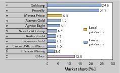 11 TOP 10 Goldminengesellschaften • TOP 10 Gold mining companies<br />