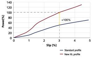 3 Das XL-Schaufelradprofil der TurboBelt&nbsp;780&nbsp;TPXL von Voith ermöglicht eine doppelt so hohe Leistungsübertragung als herkömmliche Kupplungen gleicher Größe • The XL profile of the TurboBelt 780 TPXL blade wheel enables double power transmission<br />