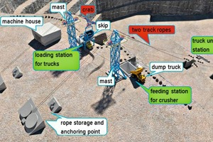 """<div class=""""bildtext"""">3 Overview: Tandem Skip Way System with options 'Truck-2-Truck' and 'Truck-2-Crusher' </div>"""