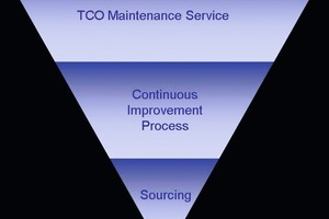 3-column model for TCO Maintenance<br />