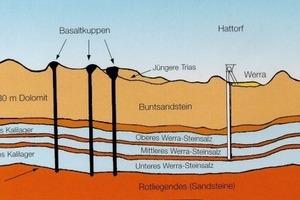 """<span class=""""bildunterschrift_hervorgehoben"""">2</span>Die flachen, flözartigen Kalilager mit einer Mächtigkeit von ca. 3-8 m befinden sich in einer Tiefe von etwa 500-1000 m. Darüber liegende wasserundurchlässige Tonschichten schützen die Lagerstätten vor Grundwasser • The flat, seam-like potash deposits have a depth of about 3-8 m and are located about 500-1000 m underground. Layers of clay, impervious to water, situated above them protect the deposits from groundwater"""