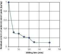 Influence of the milling time on the residual content of the hardened cement paste in the coarse products<br />