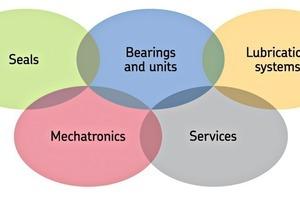 """<div class=""""bildtext"""">3Die heutigen SKF Plattformen auf einen Blick: Lager undLagereinheiten, Dichtungen, Schmiersysteme, Mechatronik und Dienstleistungen • The current SKF platforms at a glance:Bearings, units, seals, lubrication systems, mechatronics and services</div>"""