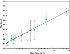 Calibration of the laser measured values for Mg with XRF reference analyses<br />