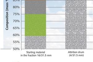 """<span class=""""bildunterschrift_hervorgehoben"""">4</span>Leichtbeton-Recycling: Durch die Attritionsbeanspruchung lässt sich rund 95 % des Rohstoffes als sortenreiner Leichtbeton zurückgewinnen<br />Lightweight concrete recycling: as a result of attrition, around 95% of the raw material can be recovered as pure lightweight concrete"""