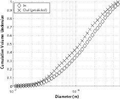 Case 1 – Hurricane<sup>®</sup> application example: Simulation of calcined kaolin: a) Particle size distribution (PSD) at the inlet of the system and in emissions (predicted by PACyc for Hurricane<sup>®</sup>); b) Grade efficiency curves<br />