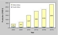 7 Kupfergewinnung in Afrika • Copper production in Africa<br />