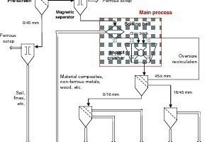 4 Beispiele für Technologien in der Aufbereitung von Mauerwerkbruch zu sortenreinen Materialfraktionen in stationären Anlagen • Examples of technologies in the processing of masonry rubble to unmixed material fractions in stationary installations<br />
