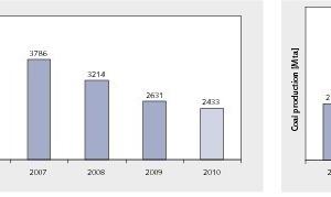 12 Unfallstatistik chinesischer Kohleminen # Fatalities statistics of Chinese coal mines<br />