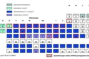 "<span class=""bildunterschrift_hervorgehoben"">1</span>Periodensystem der Elemente • Periodic table of the elements<br />"