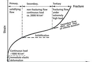 """<span class=""""bildunterschrift_hervorgehoben"""">8</span>Zeit-/Dehnungsverhalten von Salzgestein unter Dauerlast Time-strain characteristics of pot ash due to permanent load"""