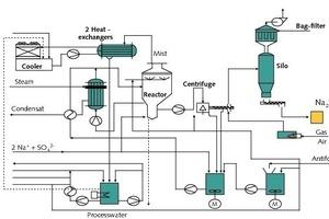 "<span class=""bildunterschrift_hervorgehoben""></span>Process flow showing Na<sub>2</sub>SO<sub>4</sub> crystallization<br />"